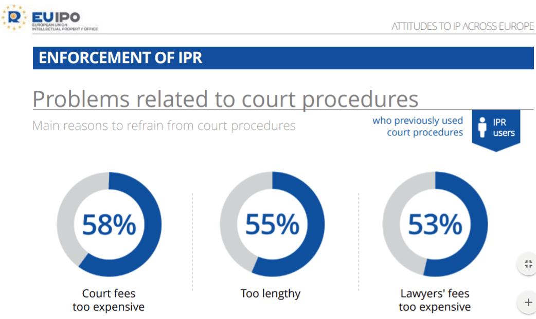 IP Court Cases Chart